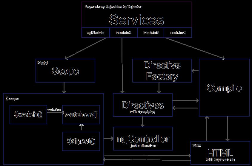 Angular Concept Diagram