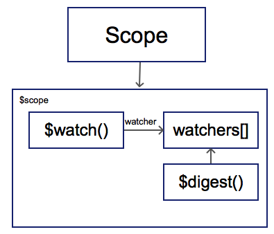 Angularjs Concept Diagram Stepan Suvorov Blog