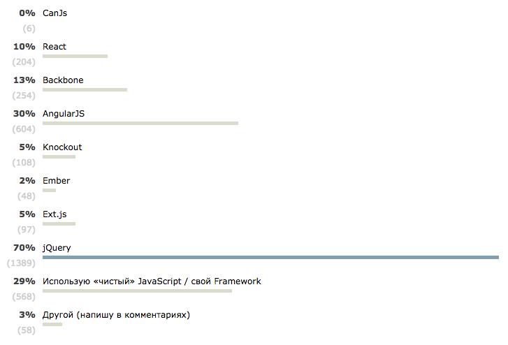 js-frameworks-poll